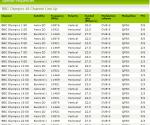 Alle 48 BBC Olympische satelliet kanalen