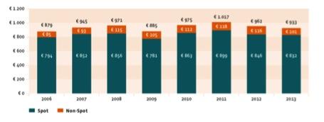 Netto TV-bestedingen (in miljoenen euro's voor aftrek bureau commissie). Bron: SPOT