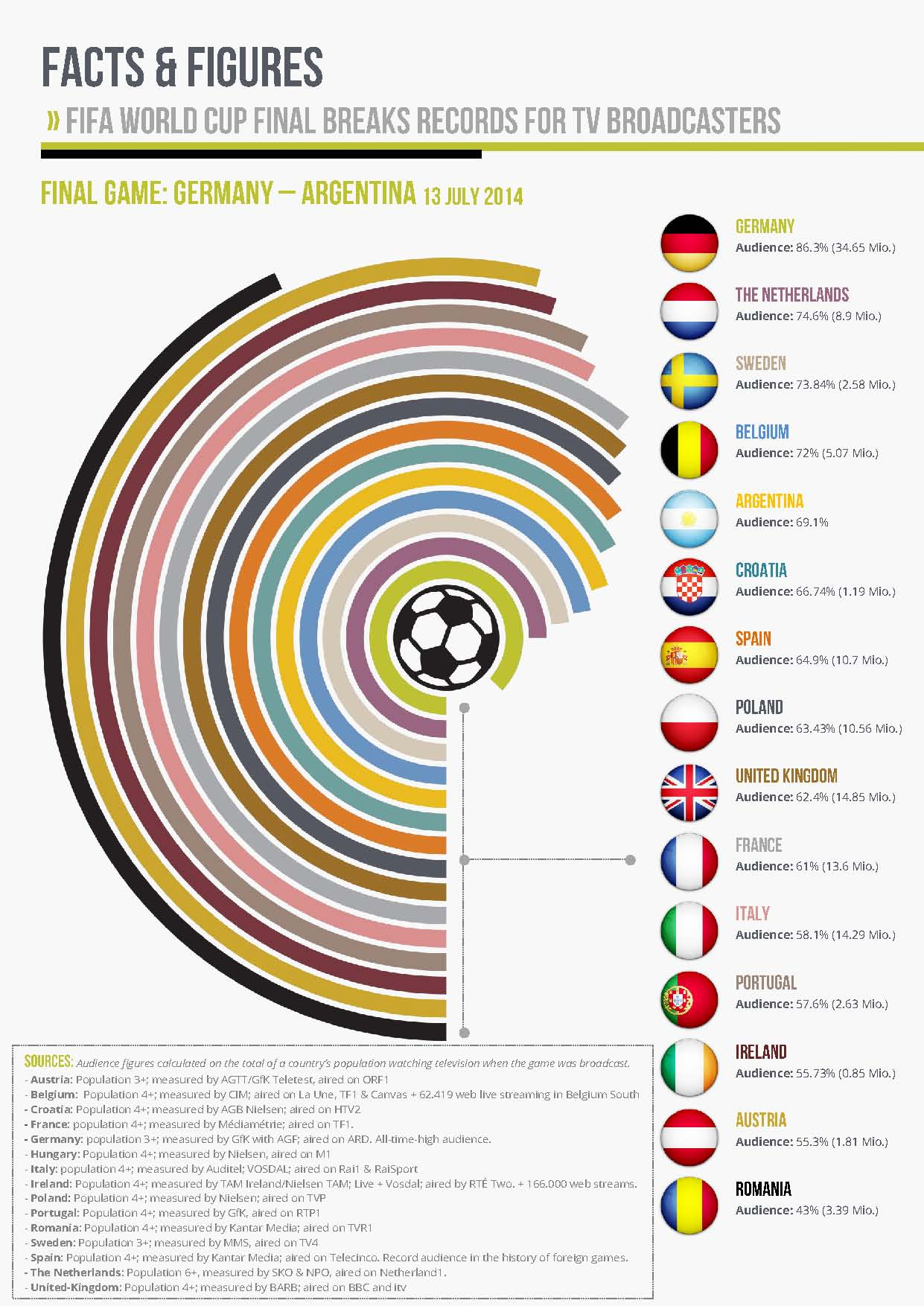 2014_world_cup_PR_-second_release_graph2