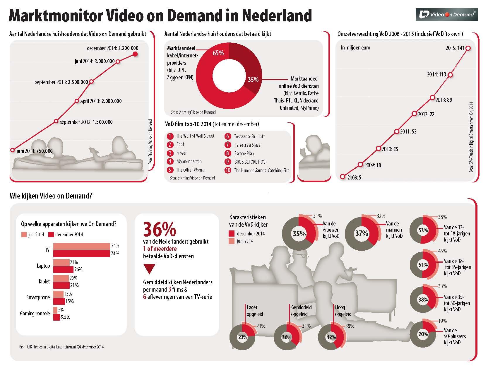 Video on Demand Marktmonitor - December 2014