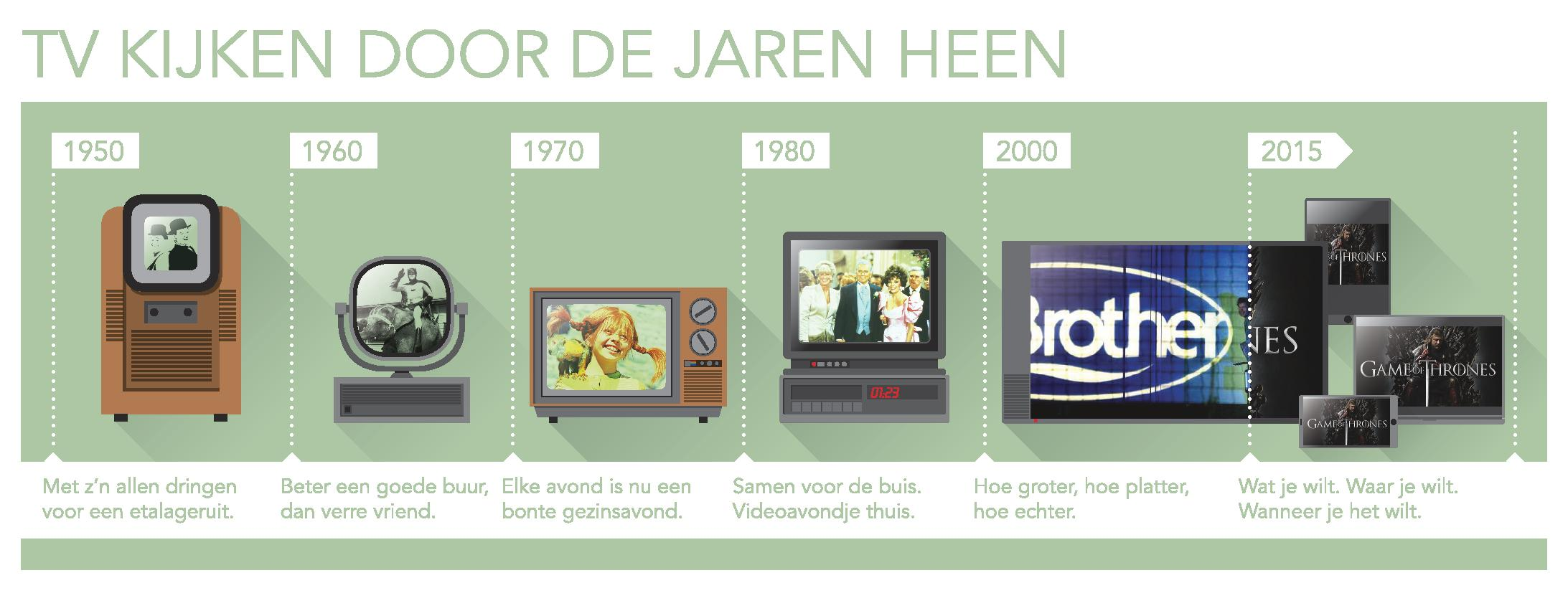 Tv kijken door de jaren heen broadband tv nieuws for Van de tv