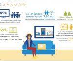 GfK: 49% van de Nederlanders kijkt naar betaalde online videocontent